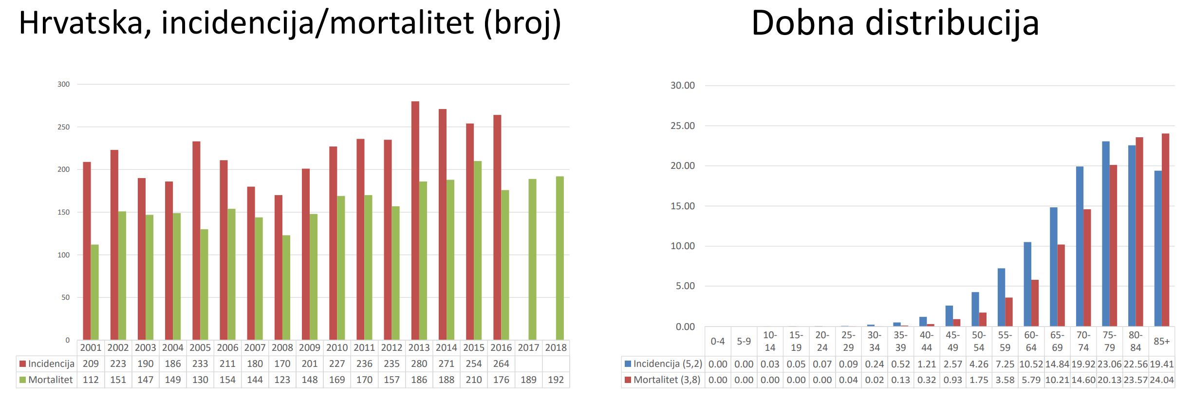 Hrvatska - incidencija, mortalitet i dobna distribucija