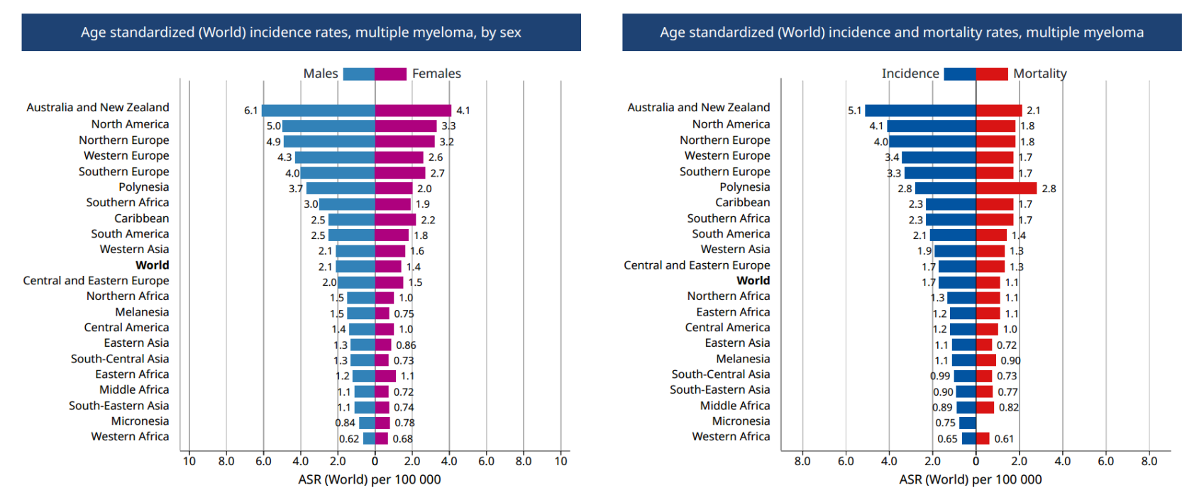 World incidence rate and mortality